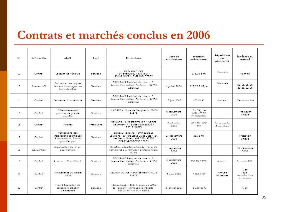 Contrats et marchés conclus en 2006