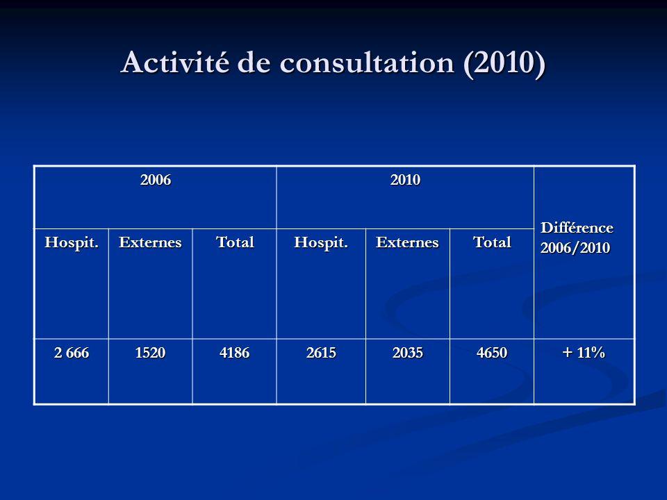 Activité de consultation (2010)