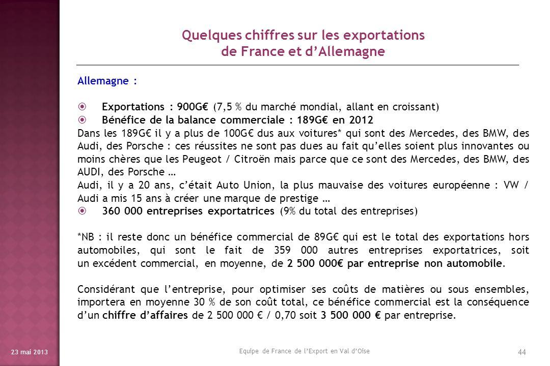 Quelques chiffres sur les exportations de France et d'Allemagne