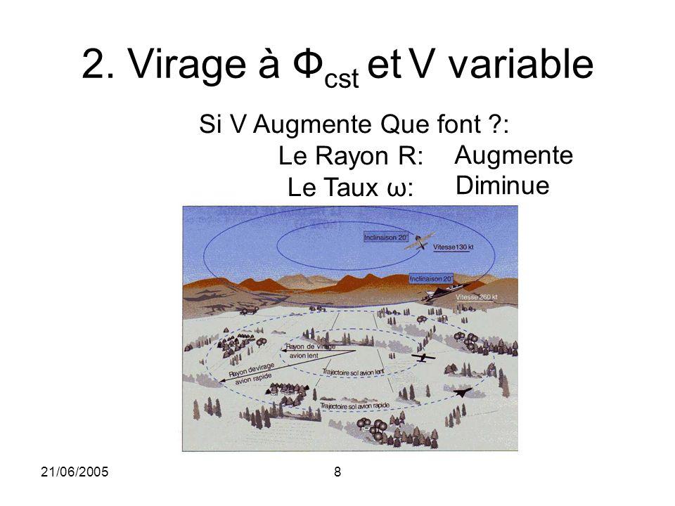 2. Virage à Фcst et V variable