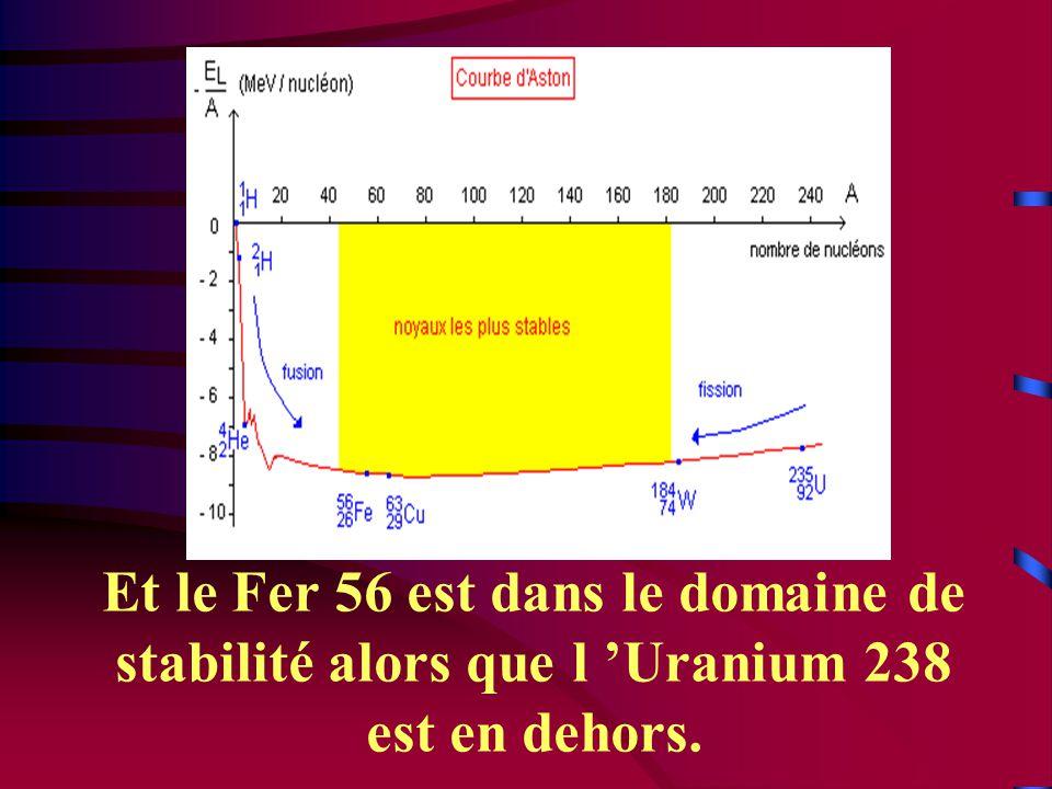 Et le Fer 56 est dans le domaine de stabilité alors que l 'Uranium 238 est en dehors.