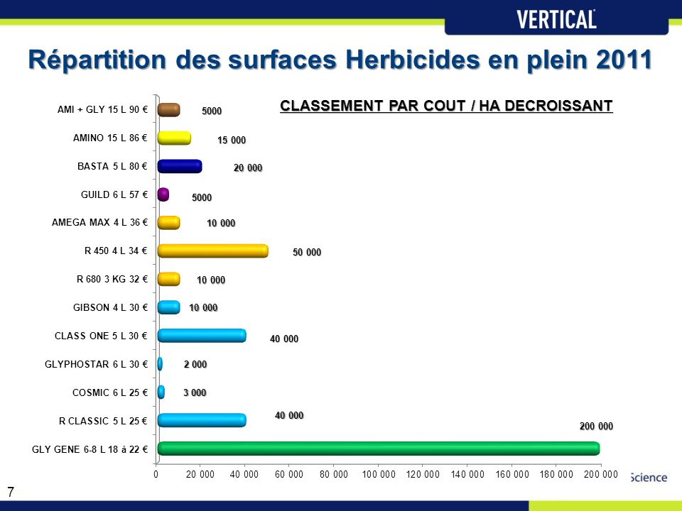 Répartition des surfaces Herbicides en plein 2011