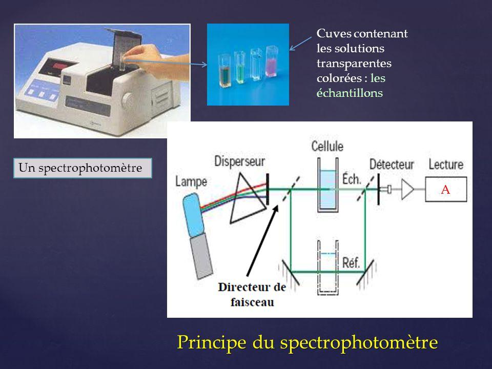 Principe du spectrophotomètre