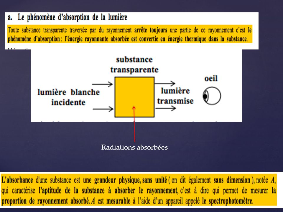 Radiations absorbées