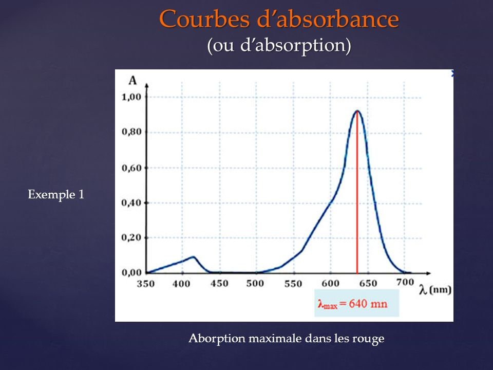 Courbes d'absorbance (ou d'absorption)