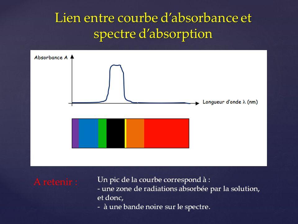 Lien entre courbe d'absorbance et spectre d'absorption