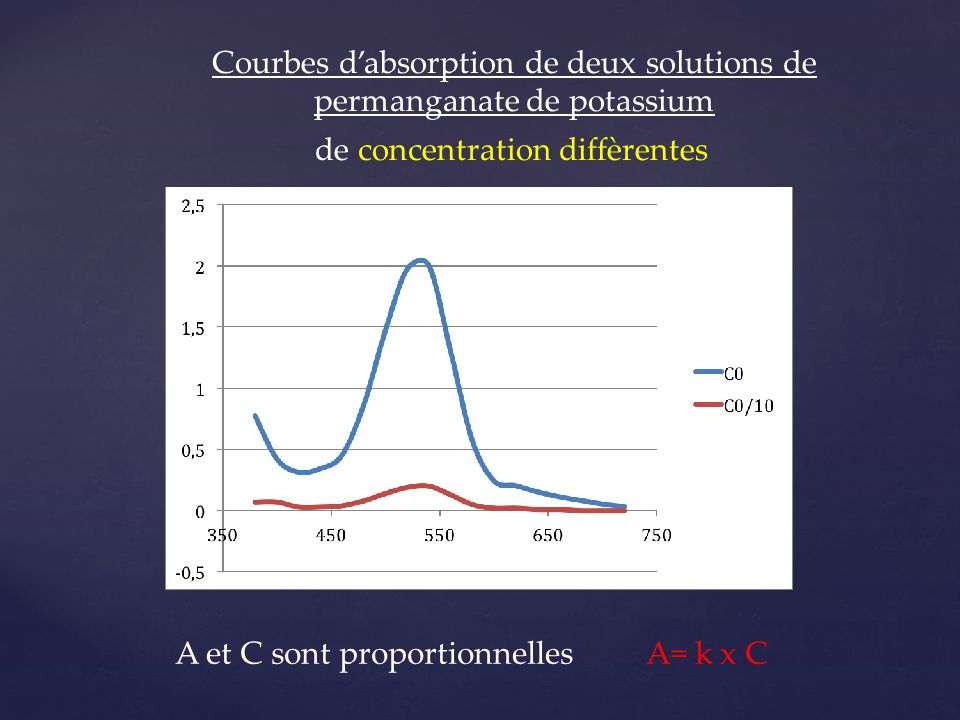 Courbes d'absorption de deux solutions de permanganate de potassium de concentration diffèrentes