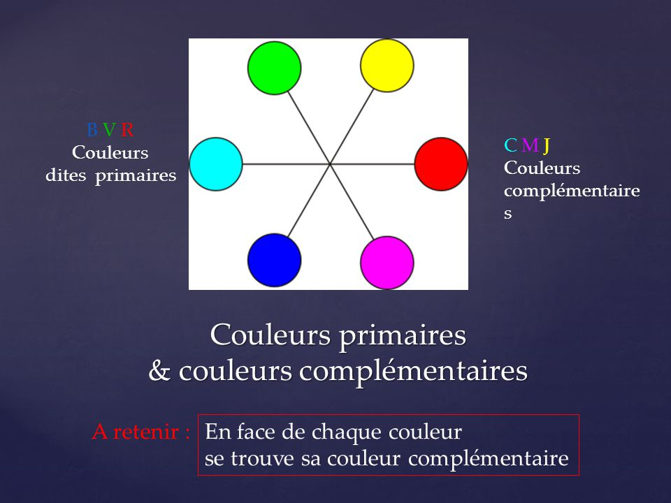 Couleurs primaires & couleurs complémentaires