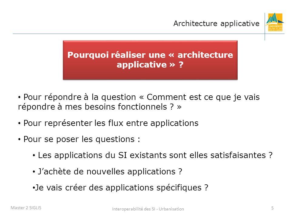 Pourquoi réaliser une « architecture applicative »
