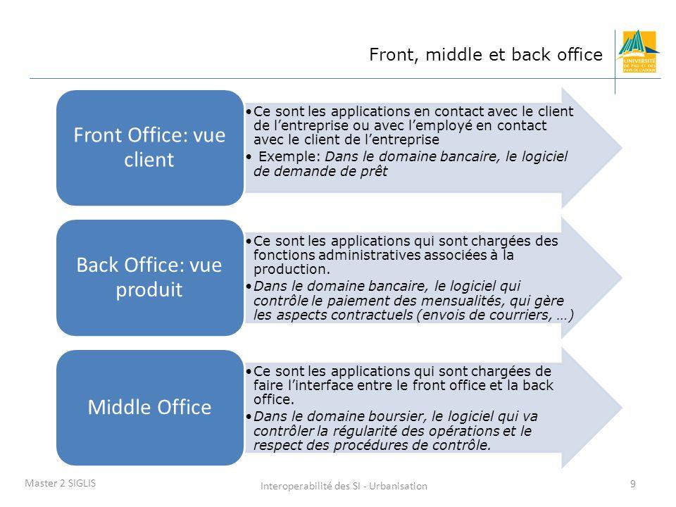 Front Office: vue client