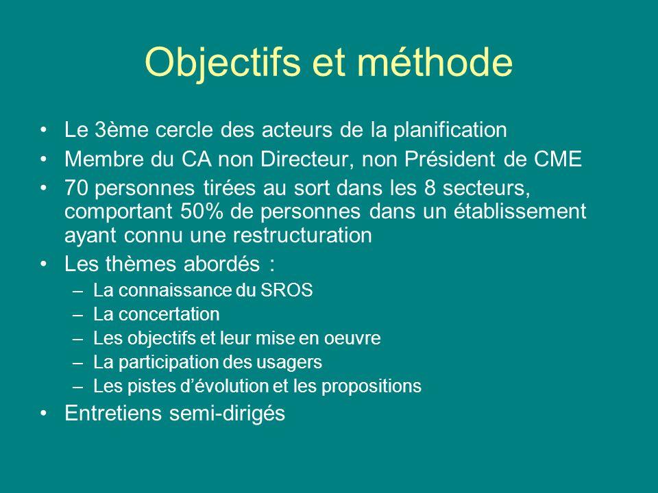 Objectifs et méthode Le 3ème cercle des acteurs de la planification