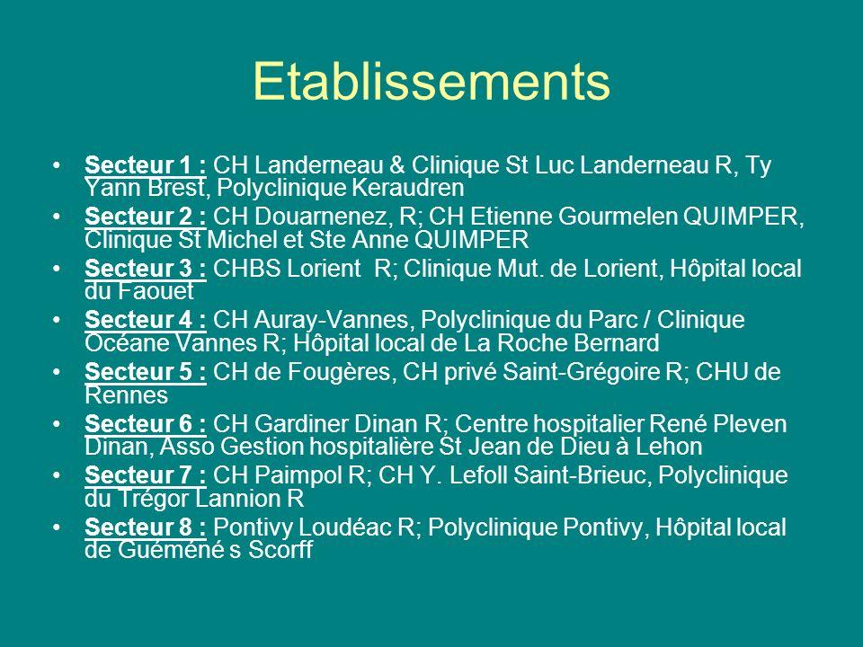 Etablissements Secteur 1 : CH Landerneau & Clinique St Luc Landerneau R, Ty Yann Brest, Polyclinique Keraudren.