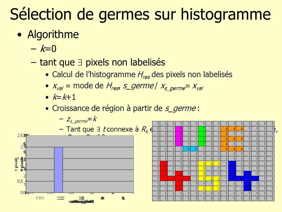 Sélection de germes sur histogramme