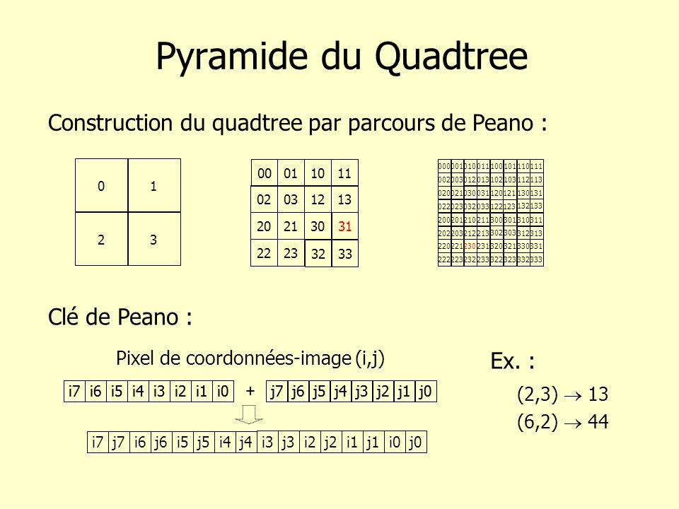 Pyramide du Quadtree Construction du quadtree par parcours de Peano :