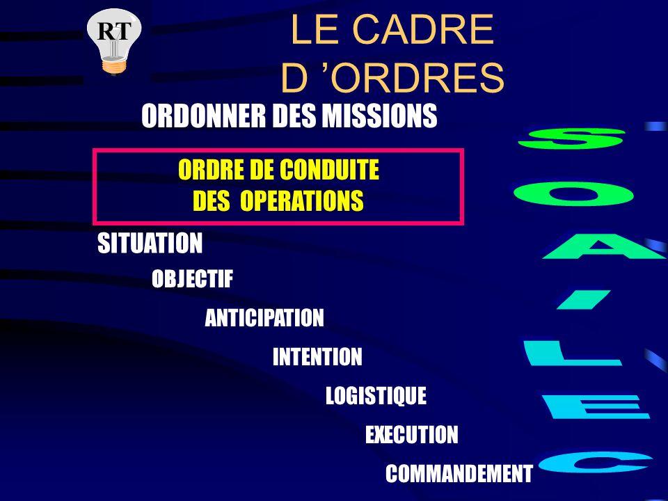 ORDRE DE CONDUITE DES OPERATIONS