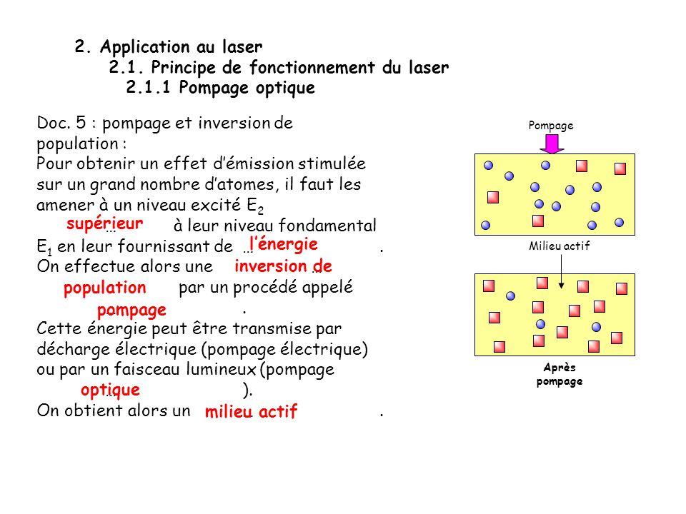 2.1. Principe de fonctionnement du laser 2.1.1 Pompage optique
