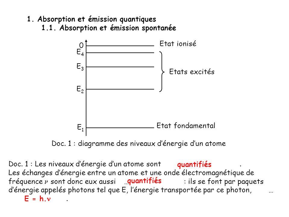 Doc. 1 : diagramme des niveaux d'énergie d'un atome