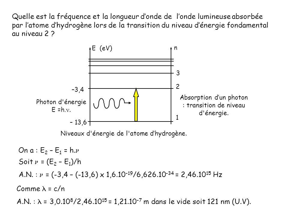 Quelle est la fréquence et la longueur d'onde de l'onde lumineuse absorbée par l'atome d'hydrogène lors de la transition du niveau d'énergie fondamental au niveau 2