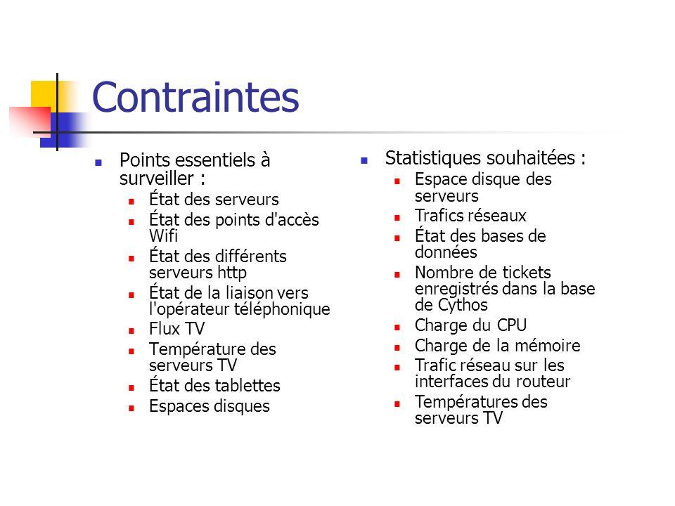 Contraintes Points essentiels à surveiller : Statistiques souhaitées :