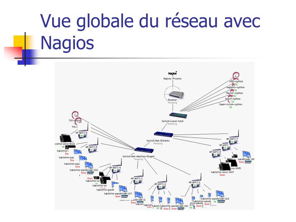 Vue globale du réseau avec Nagios