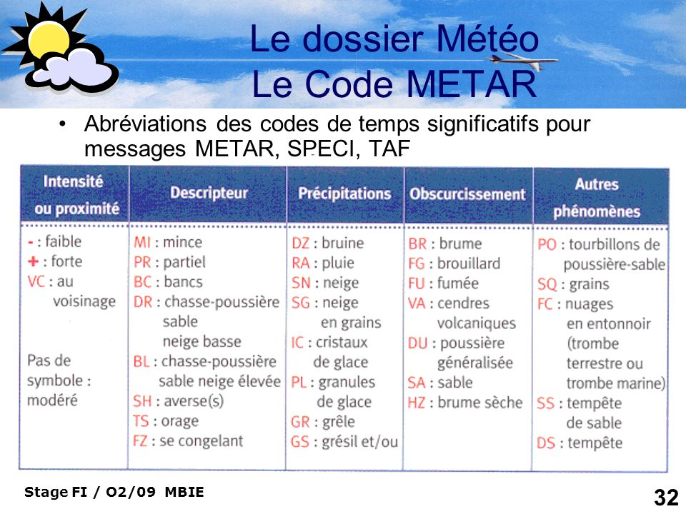 Le dossier Météo Le Code METAR