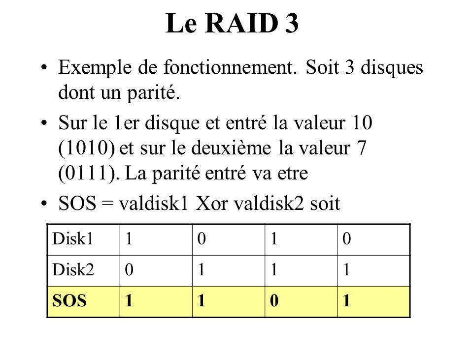 Le RAID 3 Exemple de fonctionnement. Soit 3 disques dont un parité.