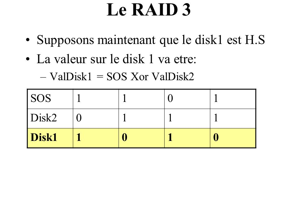 Le RAID 3 Supposons maintenant que le disk1 est H.S