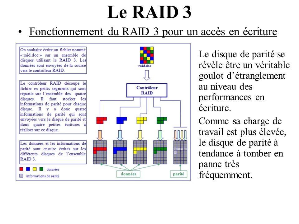 Le RAID 3 Fonctionnement du RAID 3 pour un accès en écriture