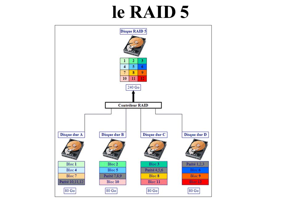 le RAID 5