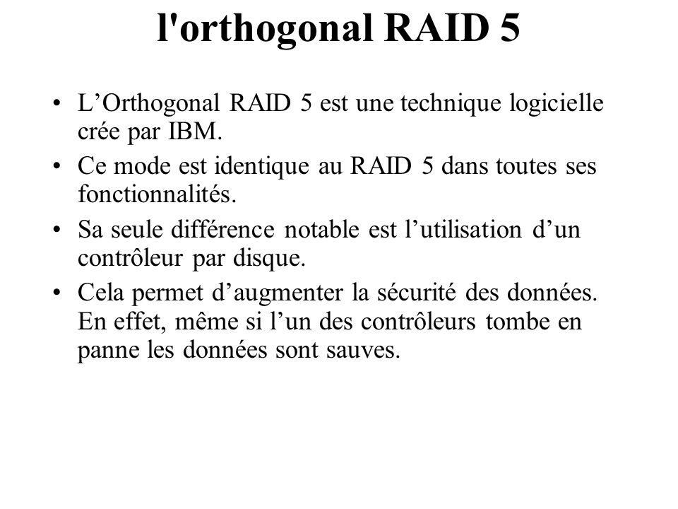 l orthogonal RAID 5 L'Orthogonal RAID 5 est une technique logicielle crée par IBM. Ce mode est identique au RAID 5 dans toutes ses fonctionnalités.