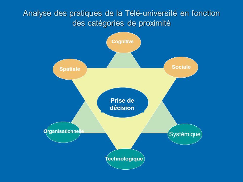 Analyse des pratiques de la Télé-université en fonction des catégories de proximité