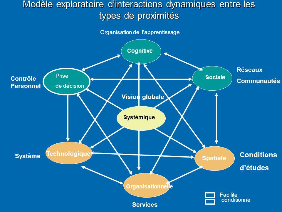 Modèle exploratoire d'interactions dynamiques entre les types de proximités