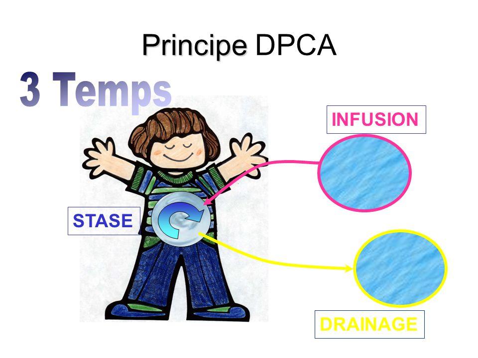 Principe DPCA 3 Temps INFUSION STASE DRAINAGE