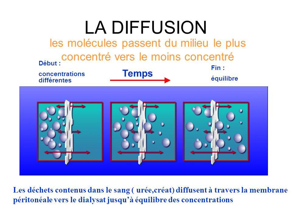 LA DIFFUSION les molécules passent du milieu le plus concentré vers le moins concentré. Début : concentrations différentes.