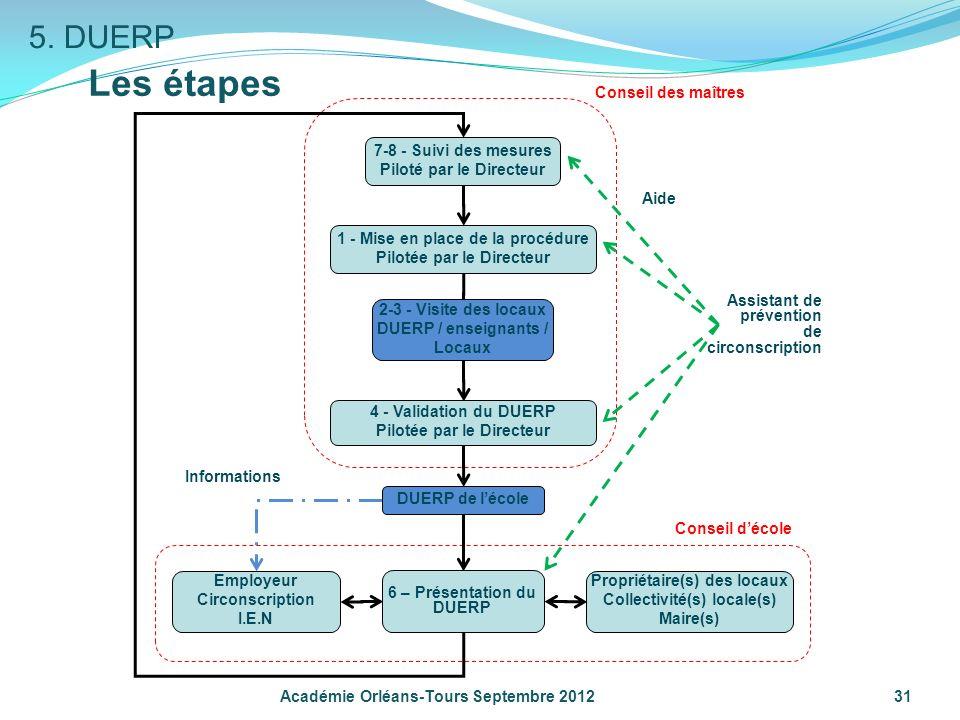Les étapes 5. DUERP 1 - Mise en place de la procédure