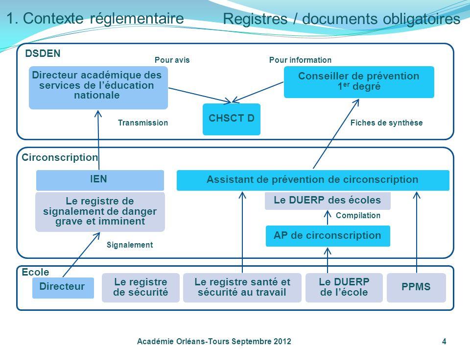 1. Contexte réglementaire Registres / documents obligatoires