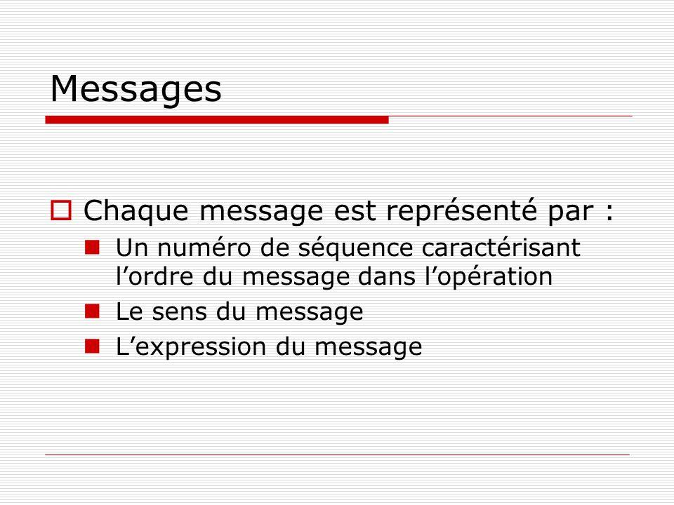 Messages Chaque message est représenté par :