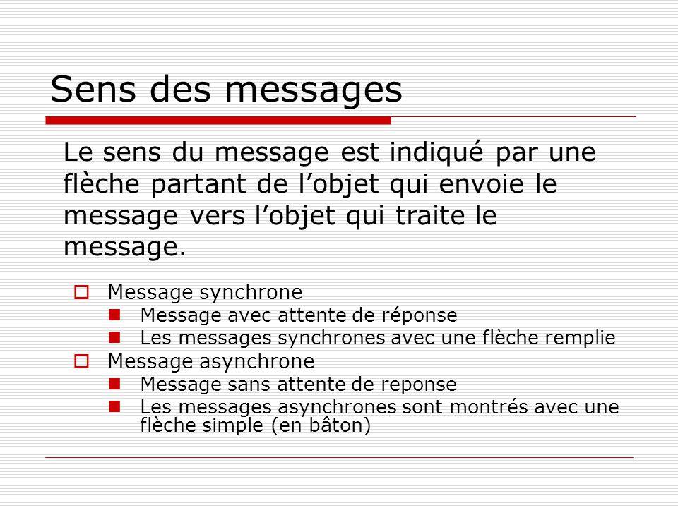 Sens des messages Le sens du message est indiqué par une flèche partant de l'objet qui envoie le message vers l'objet qui traite le message.