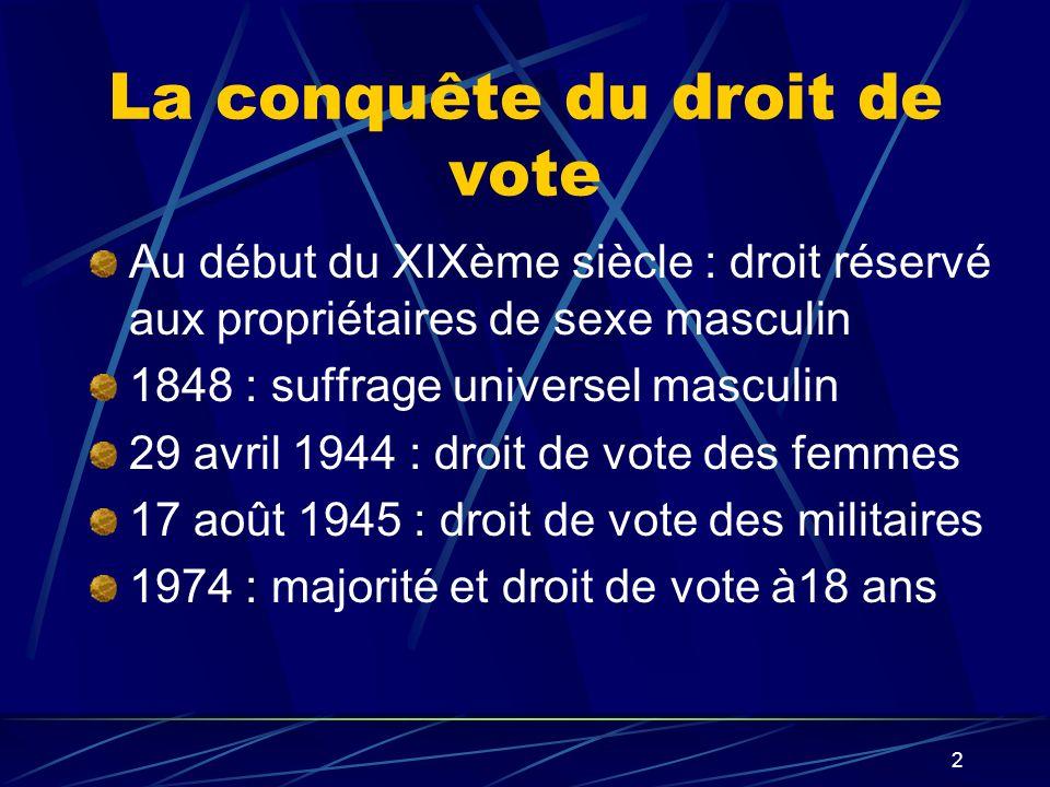 La conquête du droit de vote