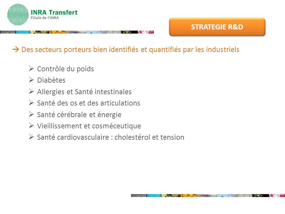 STRATEGIE R&D  Des secteurs porteurs bien identifiés et quantifiés par les industriels. Contrôle du poids.
