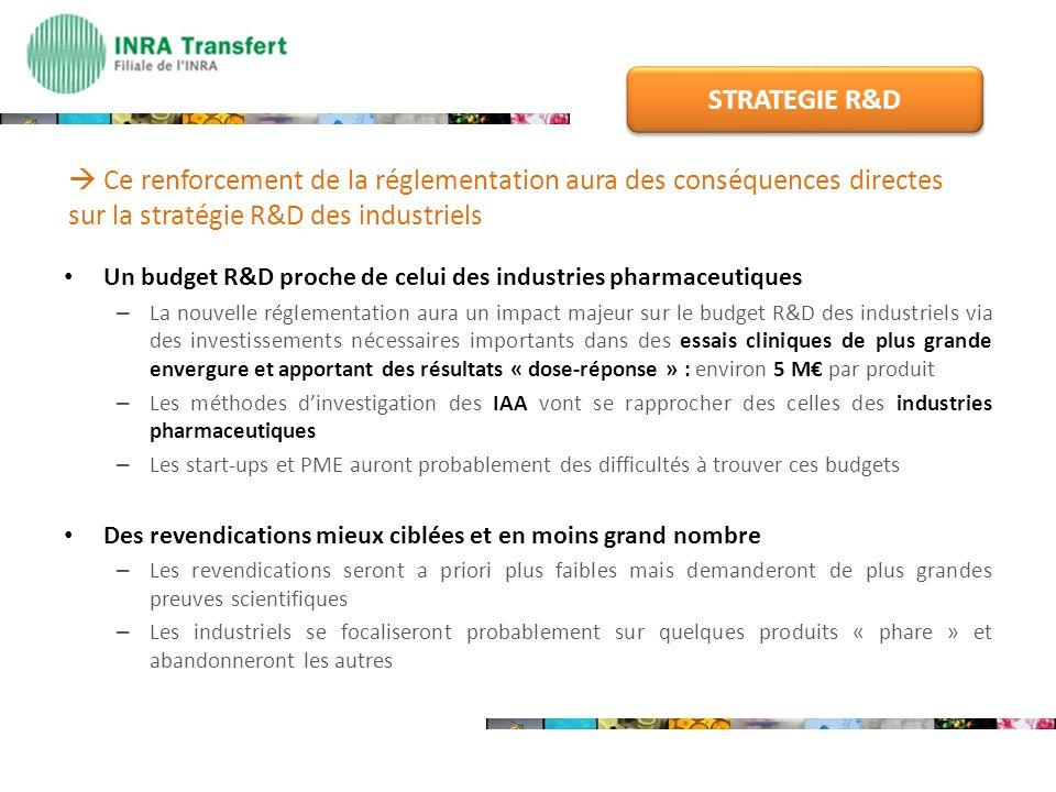 STRATEGIE R&D  Ce renforcement de la réglementation aura des conséquences directes sur la stratégie R&D des industriels.