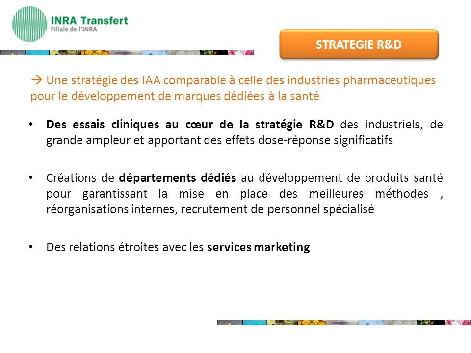 STRATEGIE R&D  Une stratégie des IAA comparable à celle des industries pharmaceutiques pour le développement de marques dédiées à la santé.
