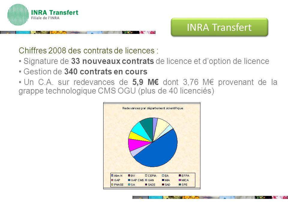 INRA Transfert Chiffres 2008 des contrats de licences :