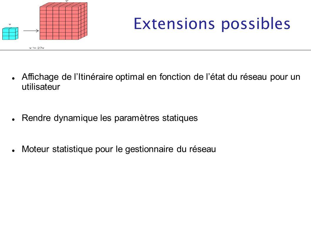 Extensions possibles Affichage de l'Itinéraire optimal en fonction de l'état du réseau pour un utilisateur.
