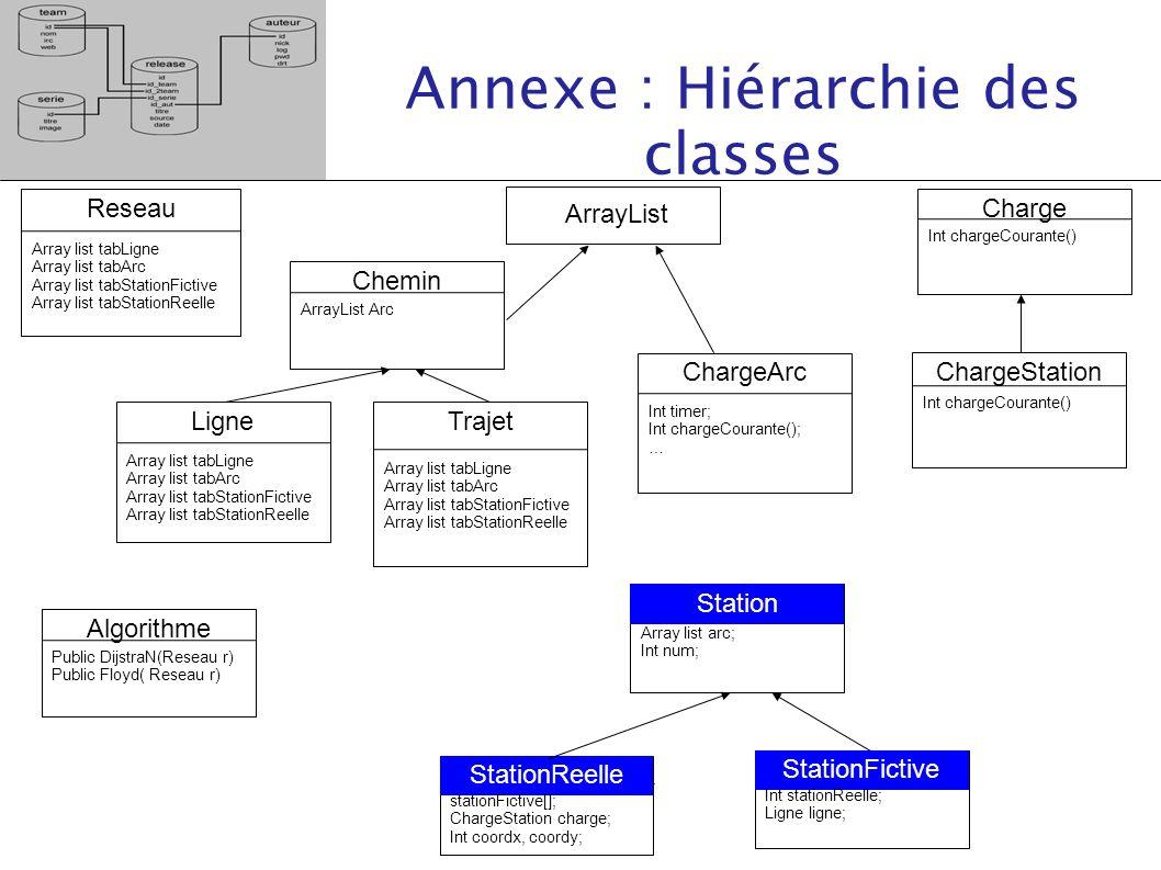 Annexe : Hiérarchie des classes