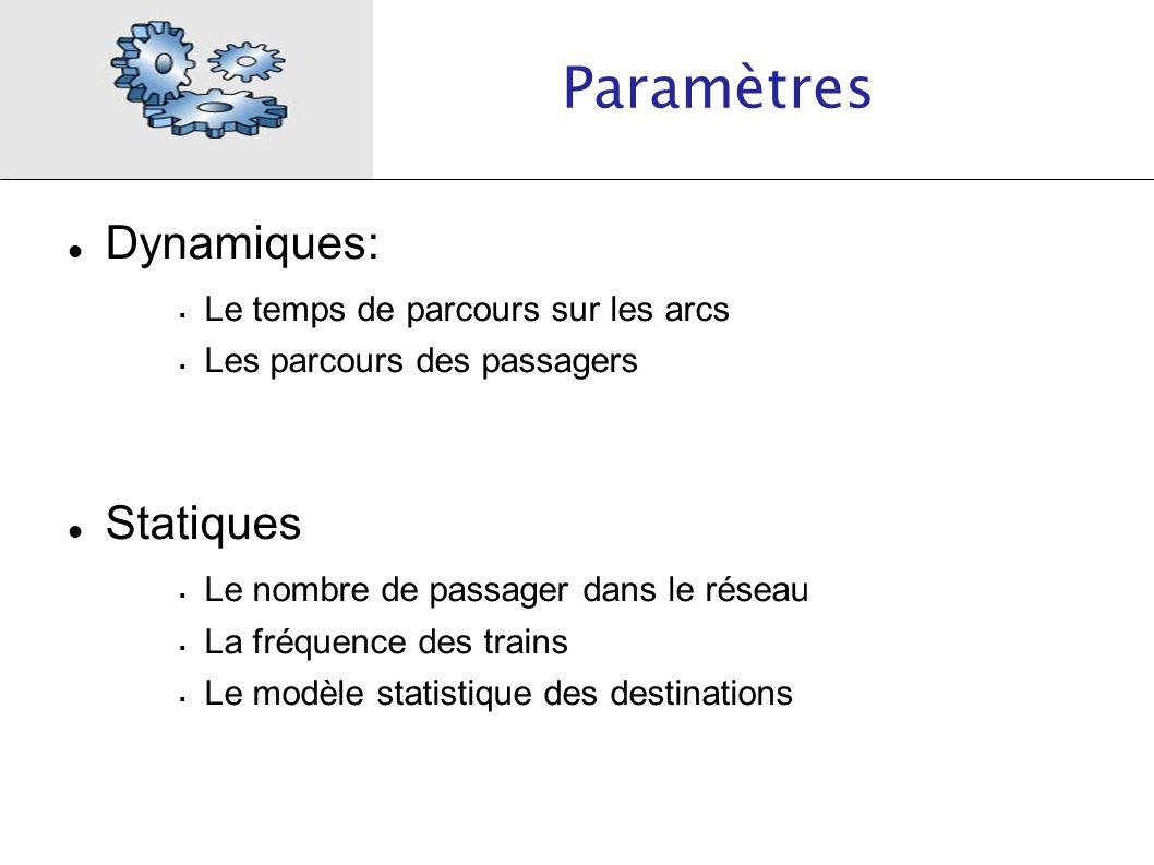 Paramètres Dynamiques: Statiques Le temps de parcours sur les arcs