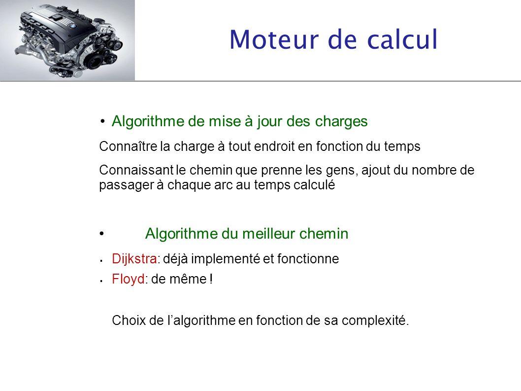 Moteur de calcul • Algorithme de mise à jour des charges