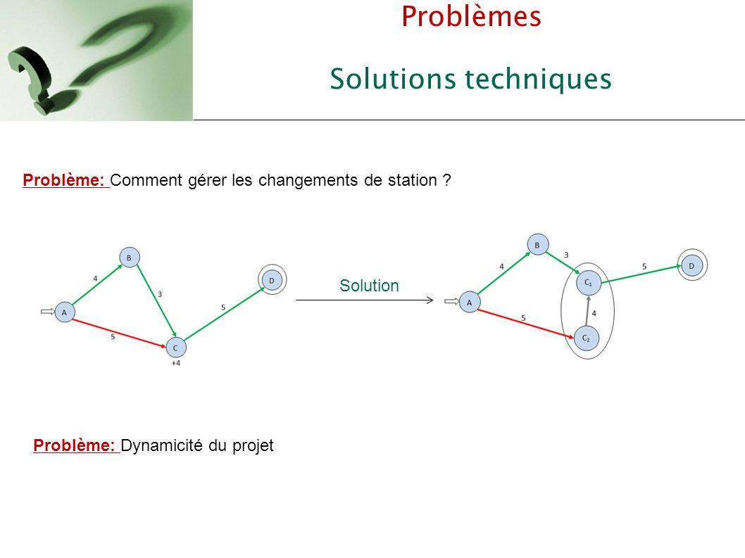 Problèmes Solutions techniques