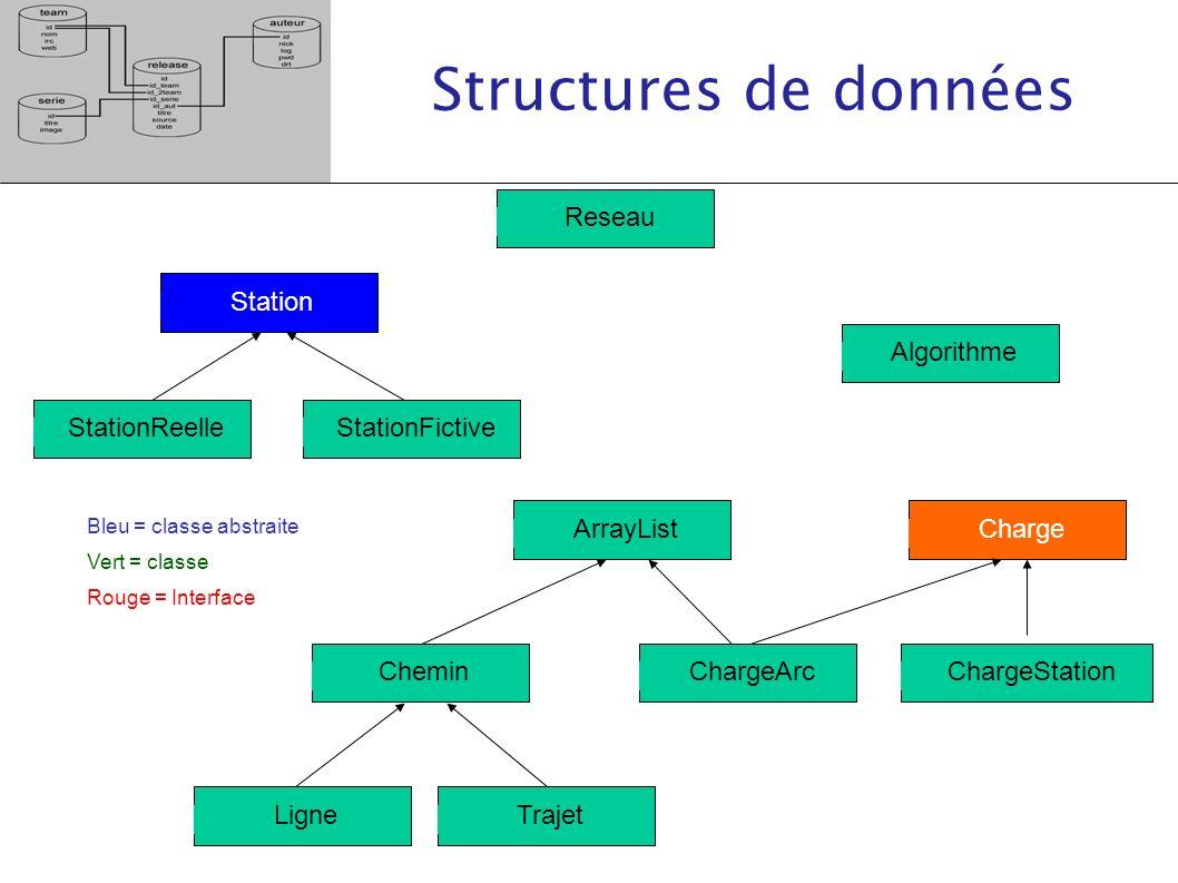 Structures de données Reseau StationFictive StationReelle Station