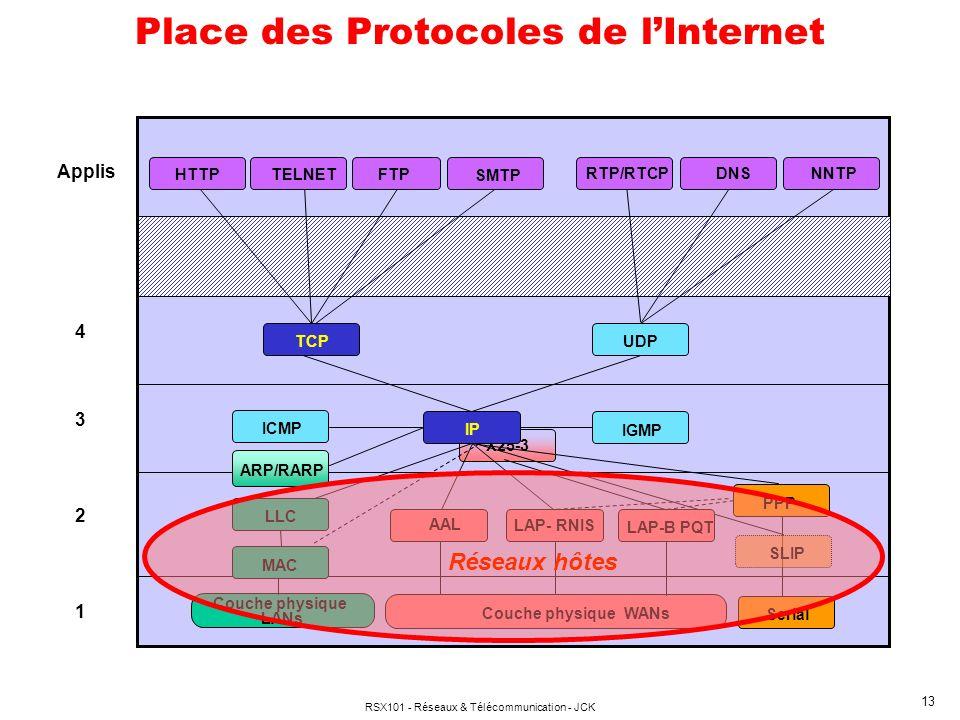 Place des Protocoles de l'Internet